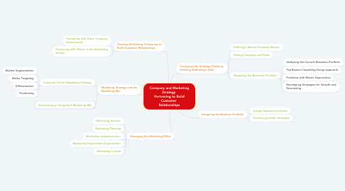 Mind Map: Company and Marketing Strategy  Partnering to Build Customer  Relationships