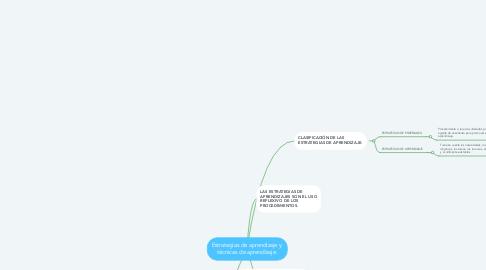 Mind Map: Estrategias de aprendizaje y  técnicas de aprendizaje.