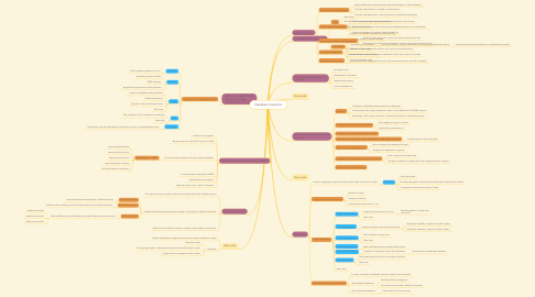 Mind Map: Database Systems