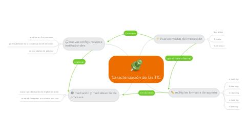 Mind Map: Caracterización de las TIC