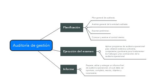 Mind Map: Auditoría de gestión