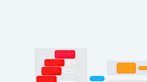 Mind Map: Relación entre la ética, moral y bioética