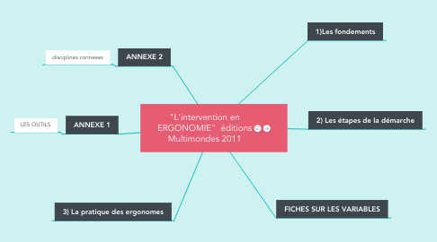 "Mind Map: ""L'intervention en ERGONOMIE""  éditions Multimondes 2011"