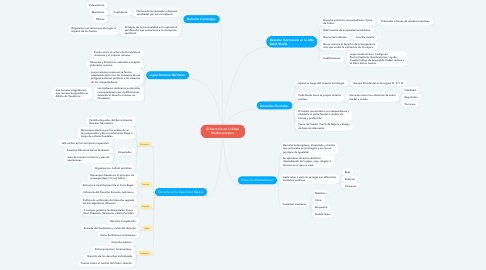 Mind Map: El Derecho en la Edad Media europea.