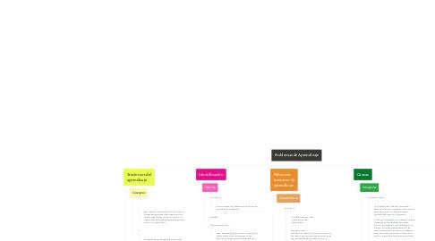 Mind Map: Problemas de Aprendizaje