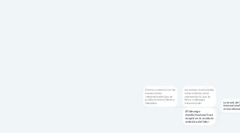 Mind Map: Teorías administrativas del liderazgo & tipos de liderazgo