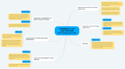 Mind Map: COMMERCIAL LAW HIRE PURCHASE Hire Purchase Act 1967