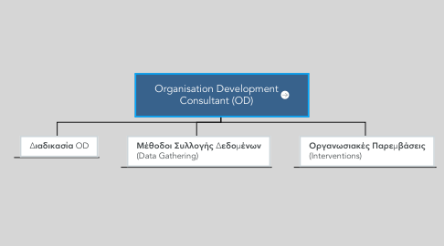 Mind Map: Organisation Development Consultant (OD)