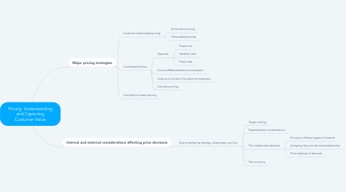 Mind Map: Pricing: Understanding and Capturing Costumer Value