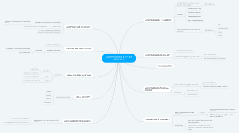 Mind Map: JURISPRUDENCE & OTHER PRINCIPLE