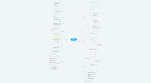 Mind Map: Næringsstoffer
