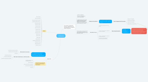 Mind Map: Procesos de la mercadotecnia