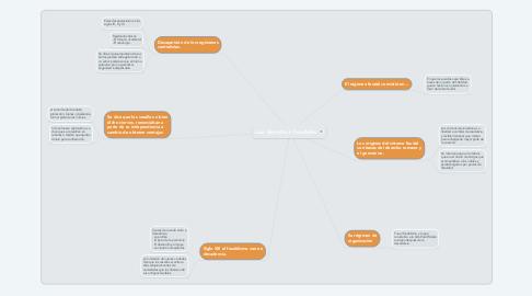 Mind Map: Los derechos Feudales