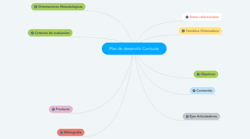 Mind Map: Plan de desarrollo Curricular
