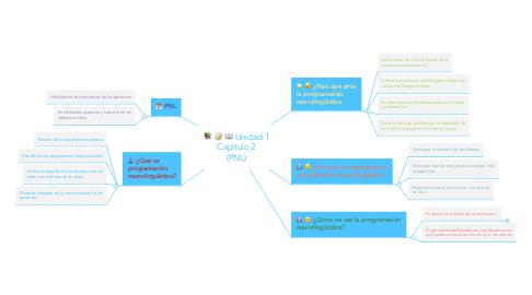 Mind Map: Unidad 1 Capítulo 2 (PNL)