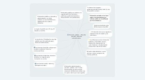 Mind Map: Derecho publico , Derecho privado ,Derecho administrativo.