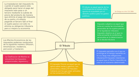 Mind Map: El Tributo