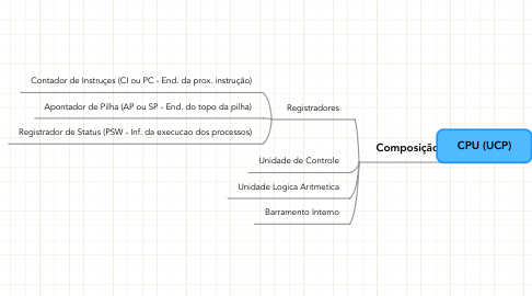 Mind Map: CPU (UCP)
