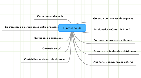 Mind Map: Funçoes do SO