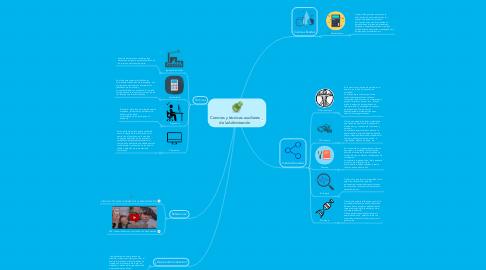 Mind Map: Ciencias y técnicas auxiliares de laAdinistración