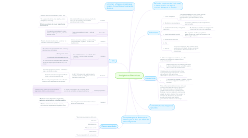 Mind Map: Analgésicos Narcóticos