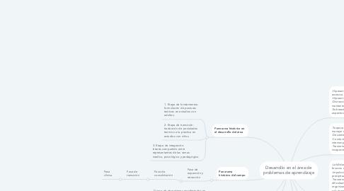 Mind Map: Desarrollo en el área de problemas de aprendizaje