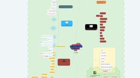 Mind Map: HUMSS