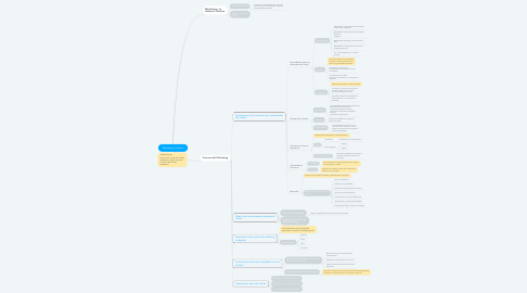 Mind Map: Marketing Turístico