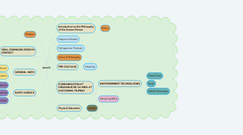Mind Map: stem D