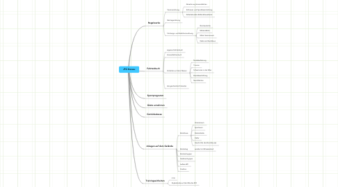 Mind Map: JPG Dessau