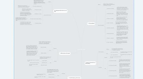 Mind Map: Aprender a Ser