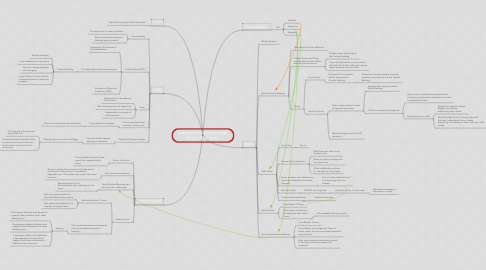 Mind Map: Agile Project Management With Scrum - Book Notes