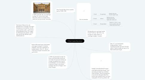Mind Map: Den Franske Revolution