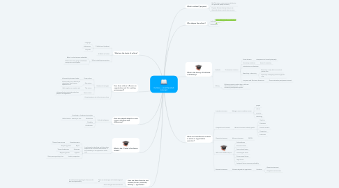 Mind Map: Culture- a multifaceted concept