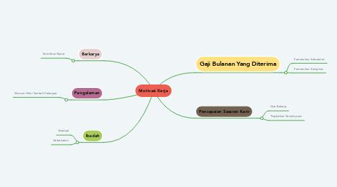 Mind Map: Motivasi Kerja