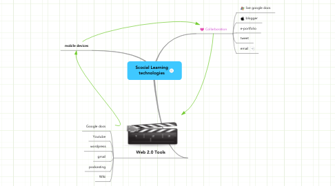 Mind Map: Scocial Learning technologies