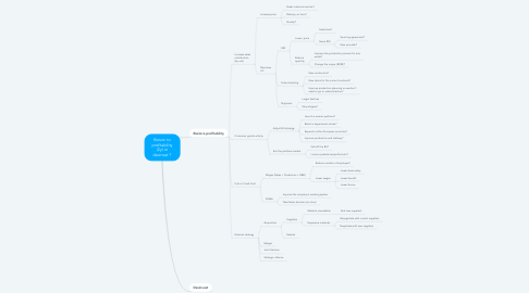 Mind Map: Return to profitability (2y) or desinvet ?