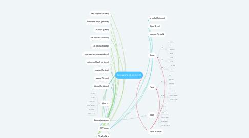 Mind Map: Les sports et activités
