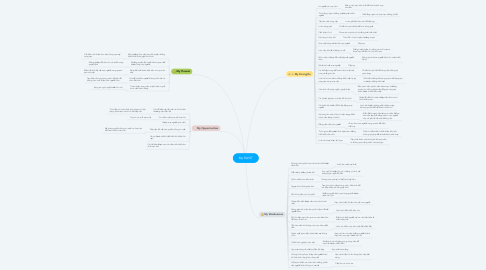 Mind Map: My SWOT