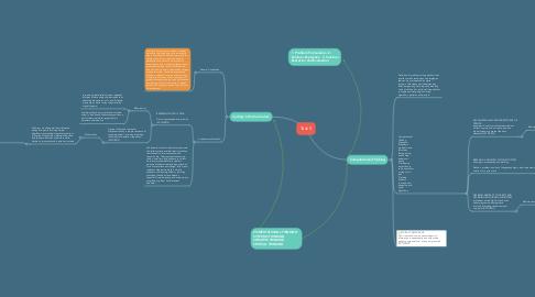 Mind Map: Task 5