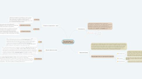 Mind Map: Програмирање и програмски јазици