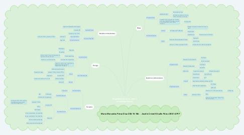 Mind Map: Respuesta inmune contra microorganismos