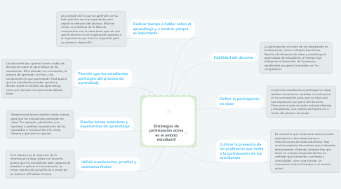 Mind Map: Estrategias de participación activa en el ambito estudiantil