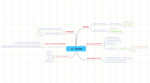Mind Map: LA   INTERNET