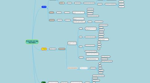 Mind Map: El derecho en la baja Edad Media