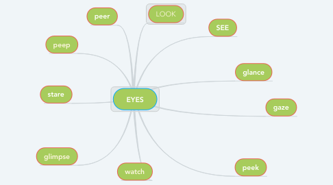 Mind Map: EYES