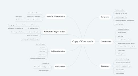 Mind Map: Copy of Kunststoffe