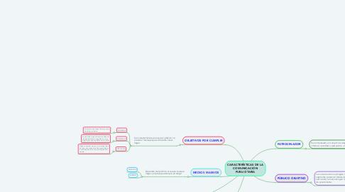 Mind Map: CARACTERÍSTICAS DE LA COMUNICACIÓN PUBLICITARIA