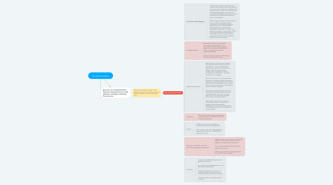 Mind Map: Acute Pancreatitis