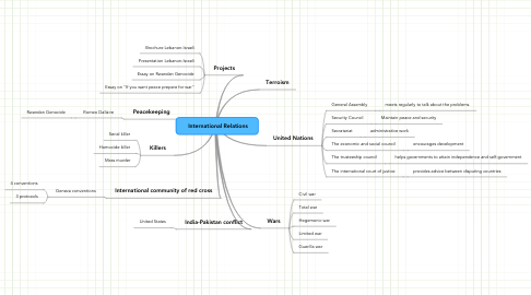 Mind Map: International Relations